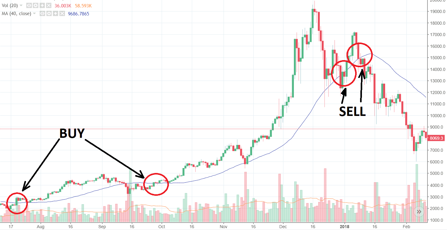 btc-usd ma40 position trading