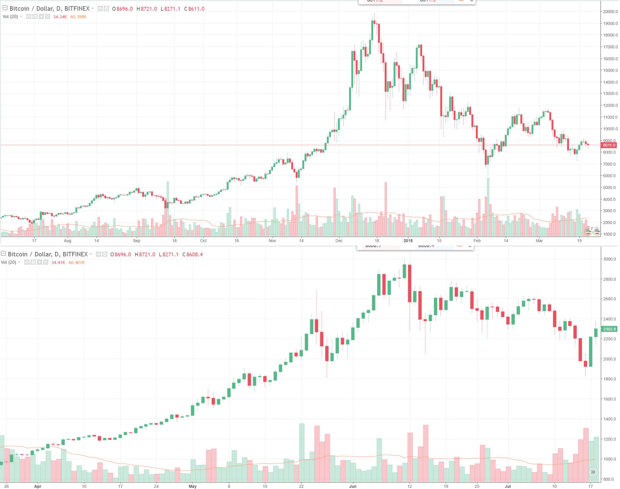 bubble bitcoin