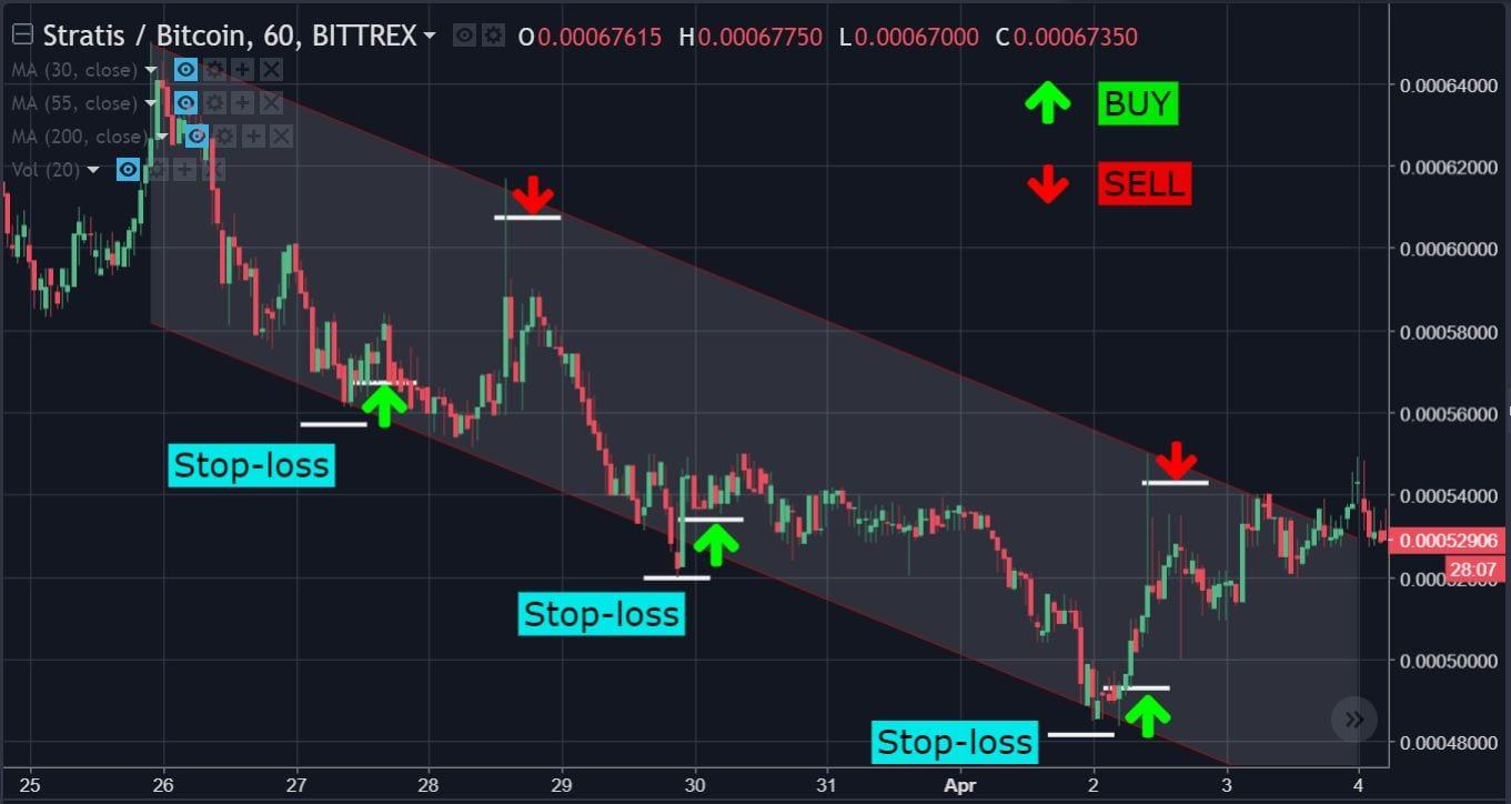 Channels_Chart