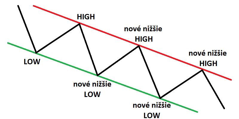 Descending_channel