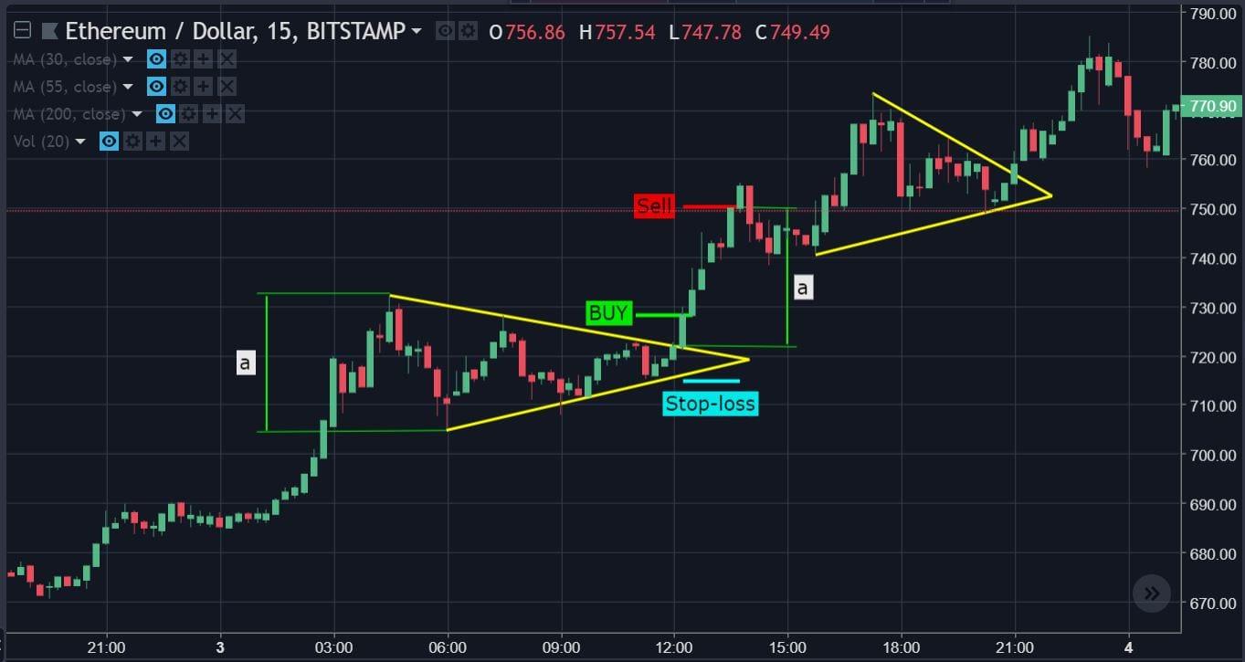 https://trading11.com/wp-content/uploads/2018/05/TrianglExample.jpg