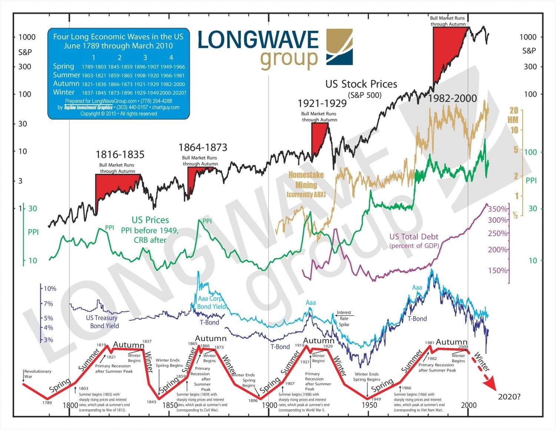 Ekonomické cykly, Analýza ekonomických cyklů – co to je a jak se používá?, TRADING11