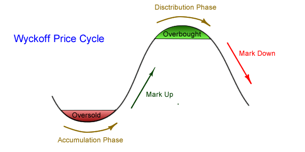 Wyckoff, Price Action – Wyckoff theory (2. část), TRADING11