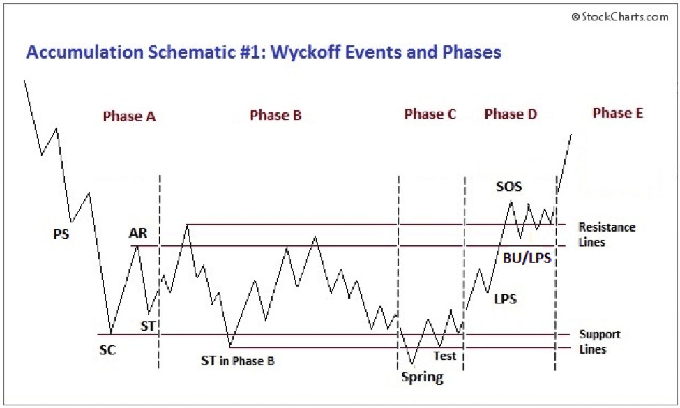 Wyckoff, Price Action – Wyckoff theory (3. část), TRADING11