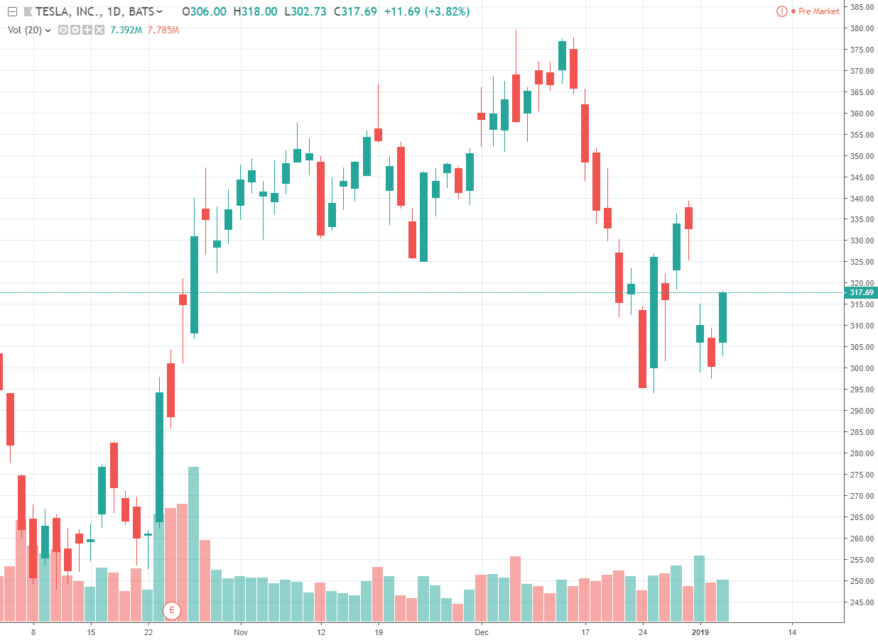 TSLA inc. NASDAQ