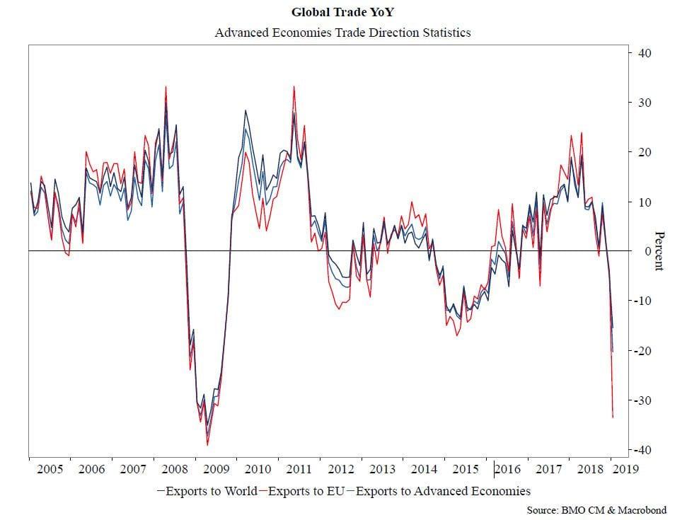 akciové trhy, Svetová ekonomika a dôvody, prečo v najbližších rokoch príde najväčšia kríza za posledných 50 rokov