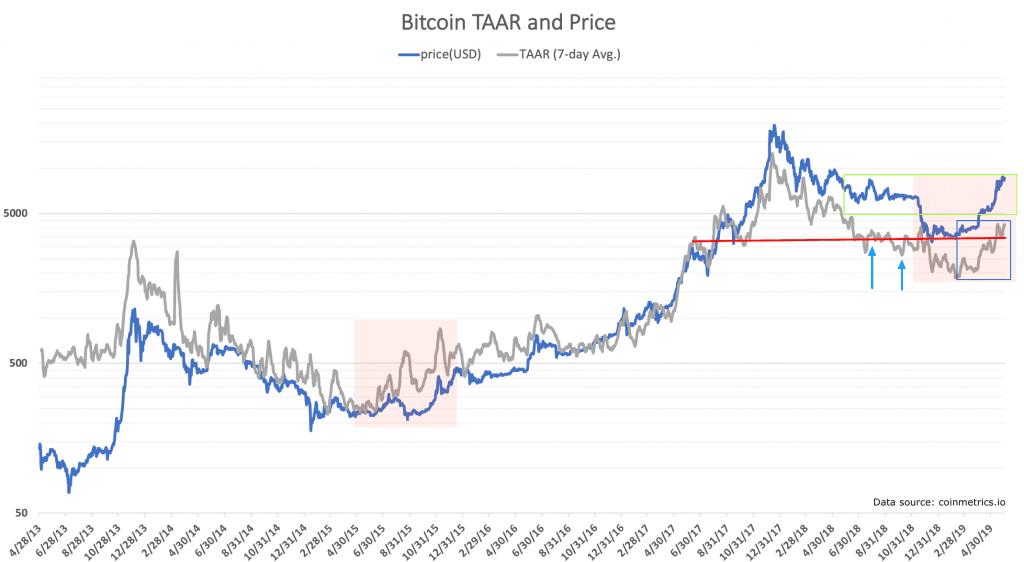 indikátor, [Analýza] Rast Bitcoinu je hnaný transakciami – Je to zdravý, organický vývoj