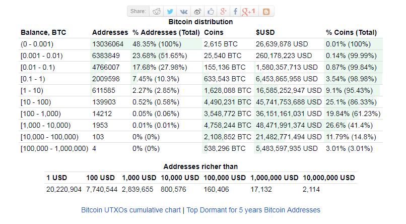 bitcoin, Koľko ľudí naozaj vlastní Bitcoin? Sme v období internetu v roku 1997