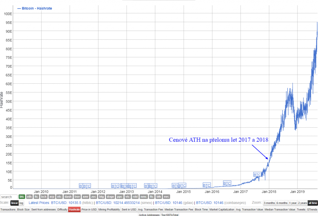 Ethereum, [Správy] Draper: 250 000 $ je teraz konzervatívna predikcia – Privacy coiny v problémoch – Nehnuteľnosti v hodnote 100 miliónov dolárov tokenizované na ETH