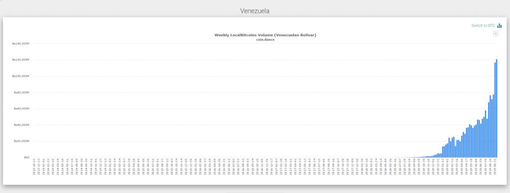 Bitcoin, [Správy] Breakout Bitcoinu je veľmi blízko – Venezuela a Kuba hlásia rekordný záujem o krypto – NEO, Tron a EOS očakávajú upgrady