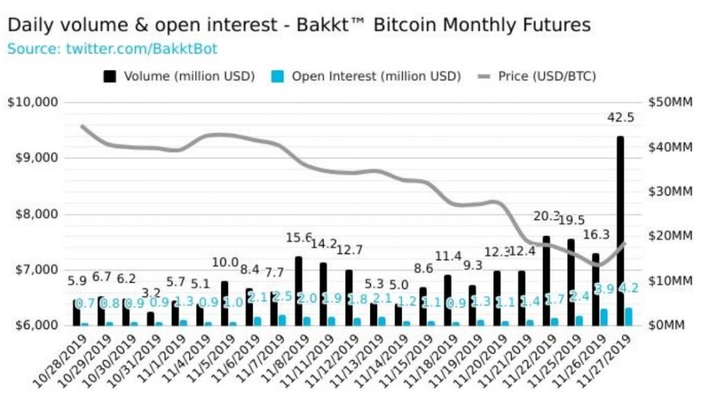 upbit, [Správy] Bitcoin v zelených číslach, odraz pokračuje – Upbit hack ukazuje nebezpečenstvo centralizovaných búrz – Bakkt naberá na obrátkach