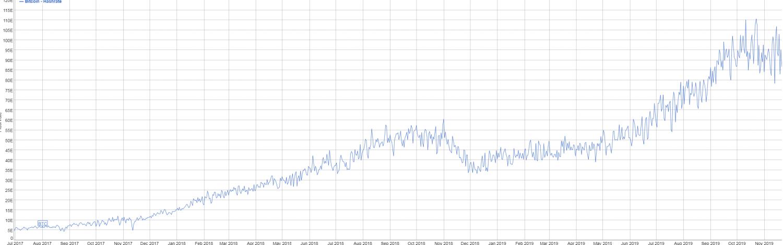 bitcoin hashrate chart live
