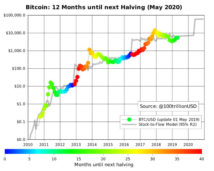 halving, Čo je to halving – Všetko, čo potrebujete vedieť o najdôležitejšej udalosti Bitcoinu