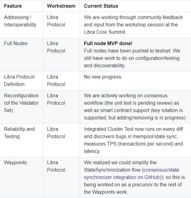 Disney, [Správy] Killer App Etherea: Nezastaviteľné domény – Facebook update: Nová roadmapa a spustenie 2020 – TRON prehral súd s Disney