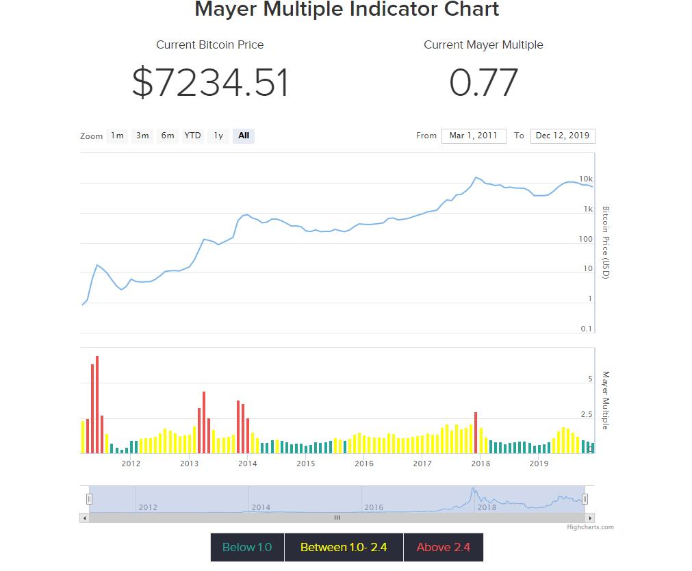Mayer, Kedy nakupovať Bitcoin – Indikátor Mayer Multiple vám poradí, kedy nakupovať a kedy predávať