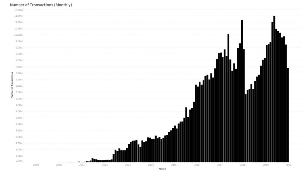 btc, [Správy] Celkový počet Bitcoin adries je 600 miliónov – Počet BTC transakcií na nových maximách – Blockchain slávil úspech na CES