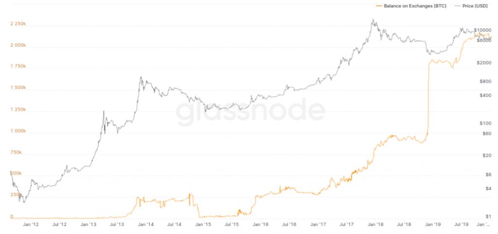 bitcoin, [Správy] Parabolický rast Bitcoinu – Altcoiny vzrástli za mesiac o 50 % – Miliardová transakcia bola reštrukturalizáciou Bitfinexu