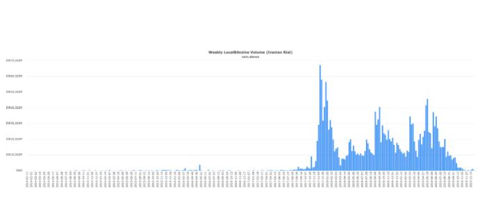 BTC, [Správy] Obchod s BTC v Iráne prakticky neexistuje – Rastan: Trh javí známky obratu – Ethereum má vyššiu infláciu