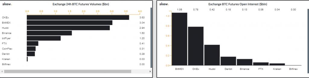 CME gap, [Správy] Cena BTC testuje CME GAP – Futures volume raketovo rastie – Open Interest indikuje vysokú volatilitu v blízkej budúcnosti