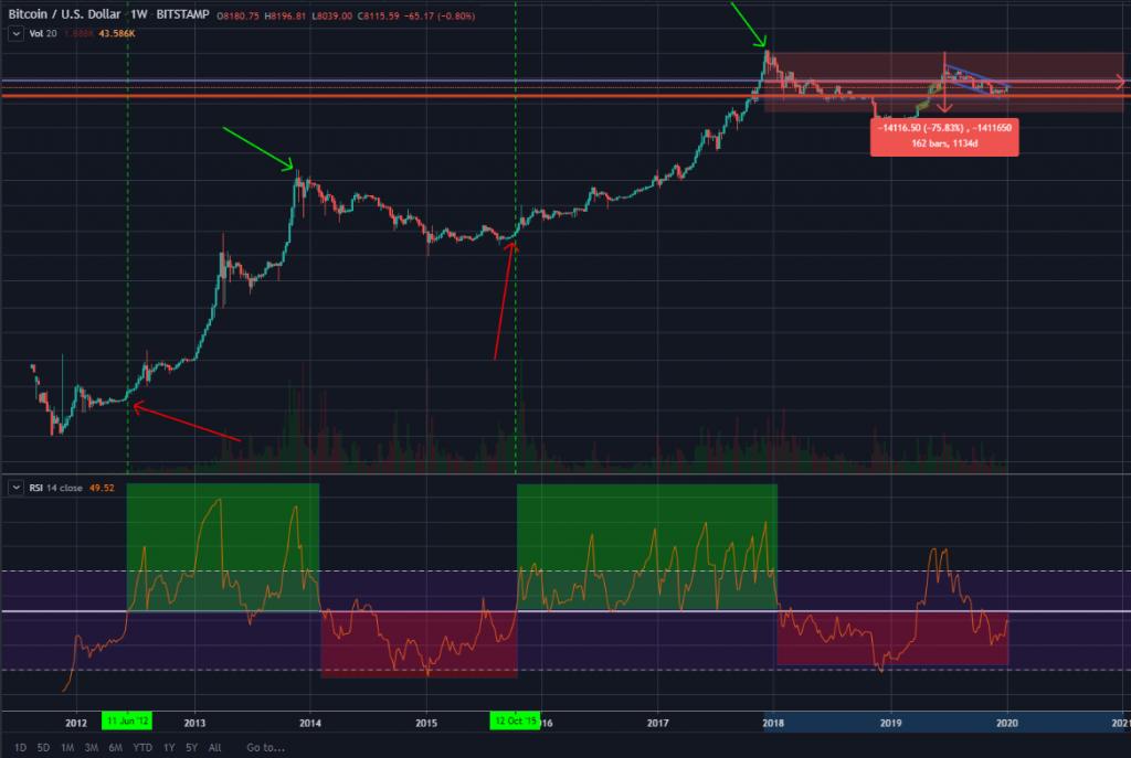 bitcoin, Alternatívny pohľad na cenový vývoj Bitcoinu – Obdobie akumulácie trvá a ATH v roku 2021