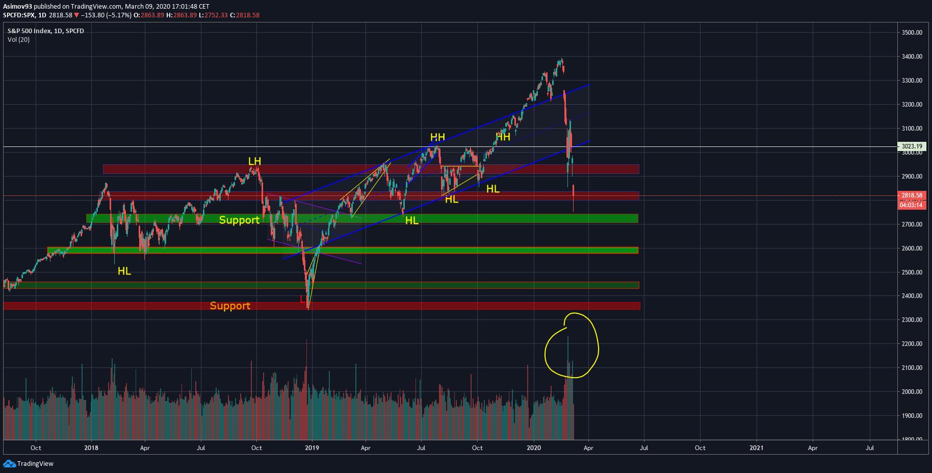 S&P analýza