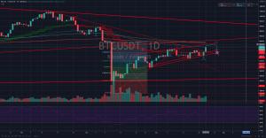 bitcoin, 23.04.20 BTC/USD – Bitcoin na novém high – Jaké jsou vyhlídky?, TRADING11