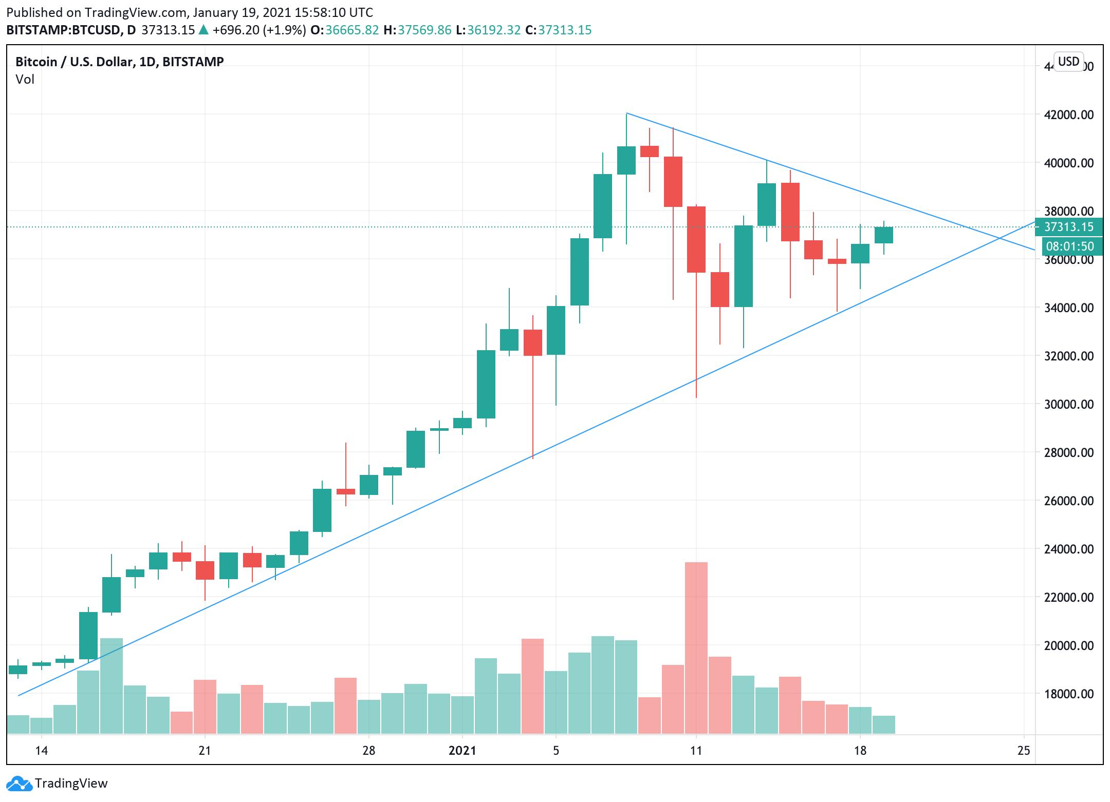 Bitcoin je uzavřen v obrovském trojúhelníku! Za pár dní z něj vyjde, co bude potom?