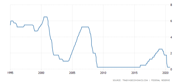 Federální rezervní banka, Federální rezervní banka měla schůzi, jaké je jejich avízo ohledně budoucí politiky?, TRADING11