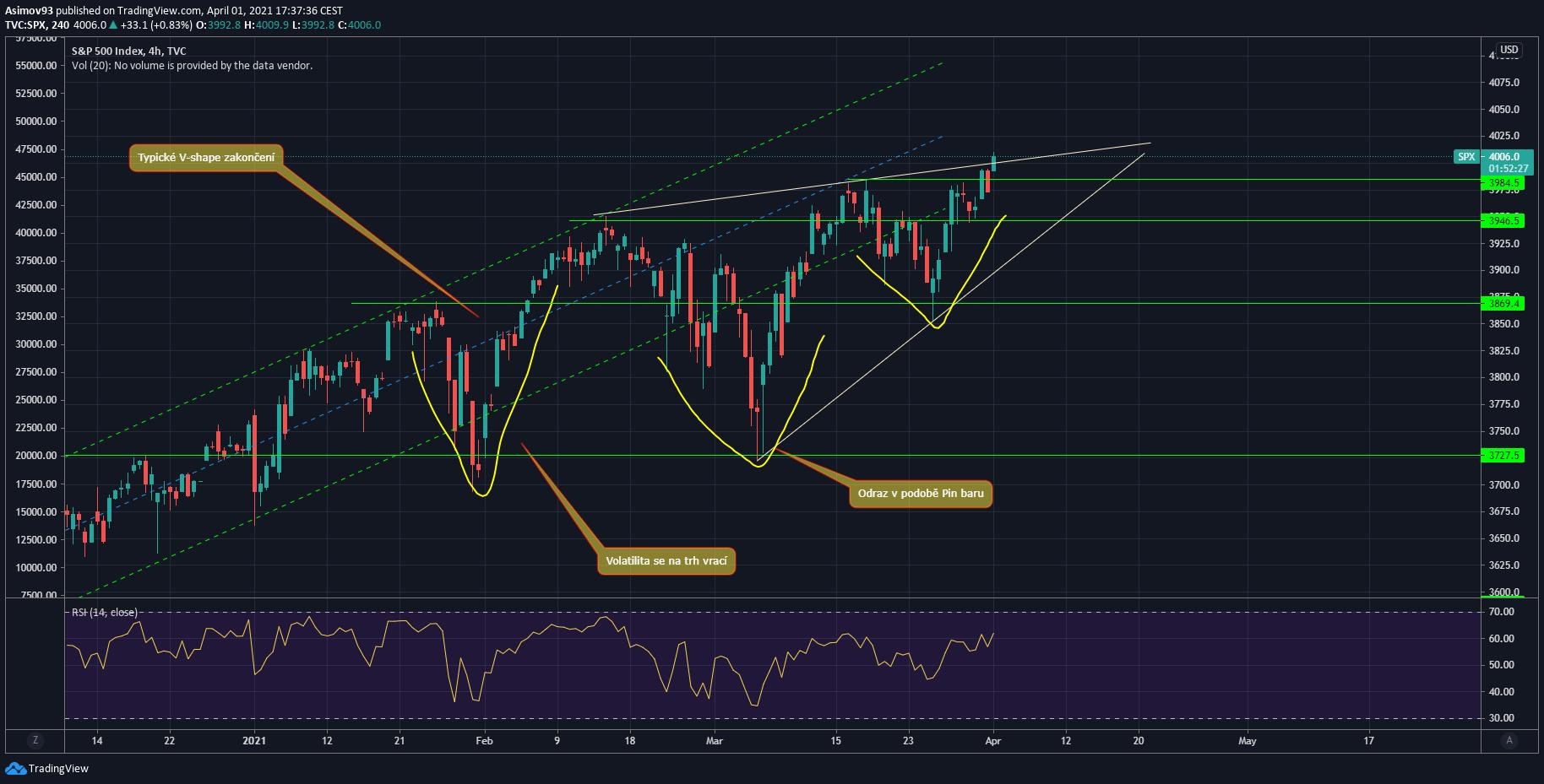 Nasdaq, ANALÝZA – Rychlé oživení na S&P 500 a Nasdaq?, TRADING11